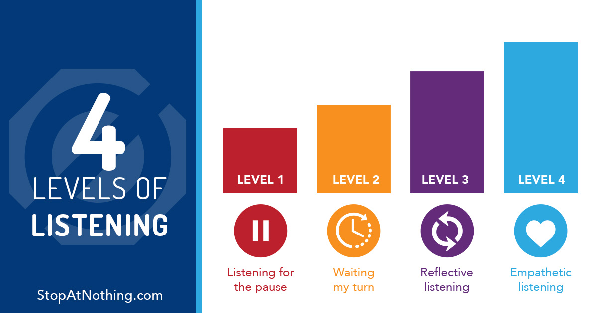 4-levels-of-listening